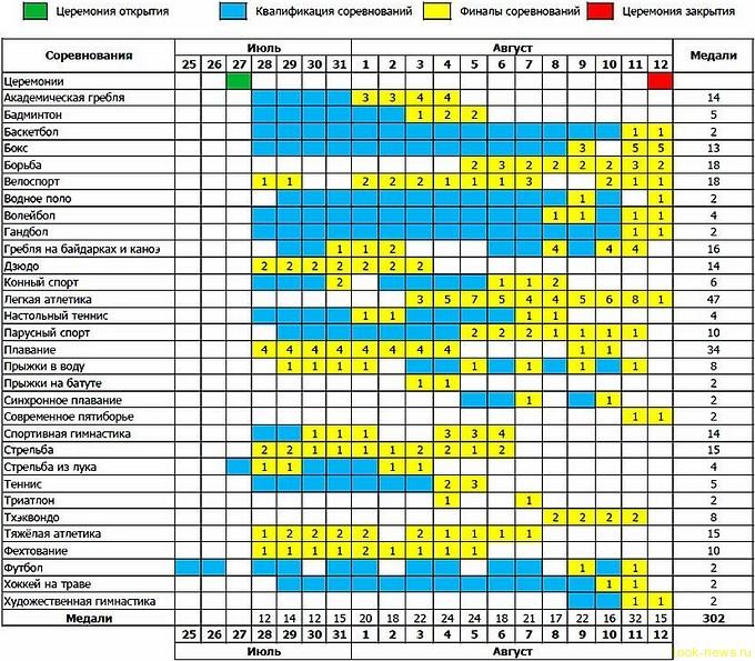 Расписание соревнований Олимпиады-2012 в Лондоне